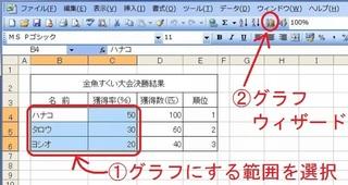 範囲選択→グラフウィザード